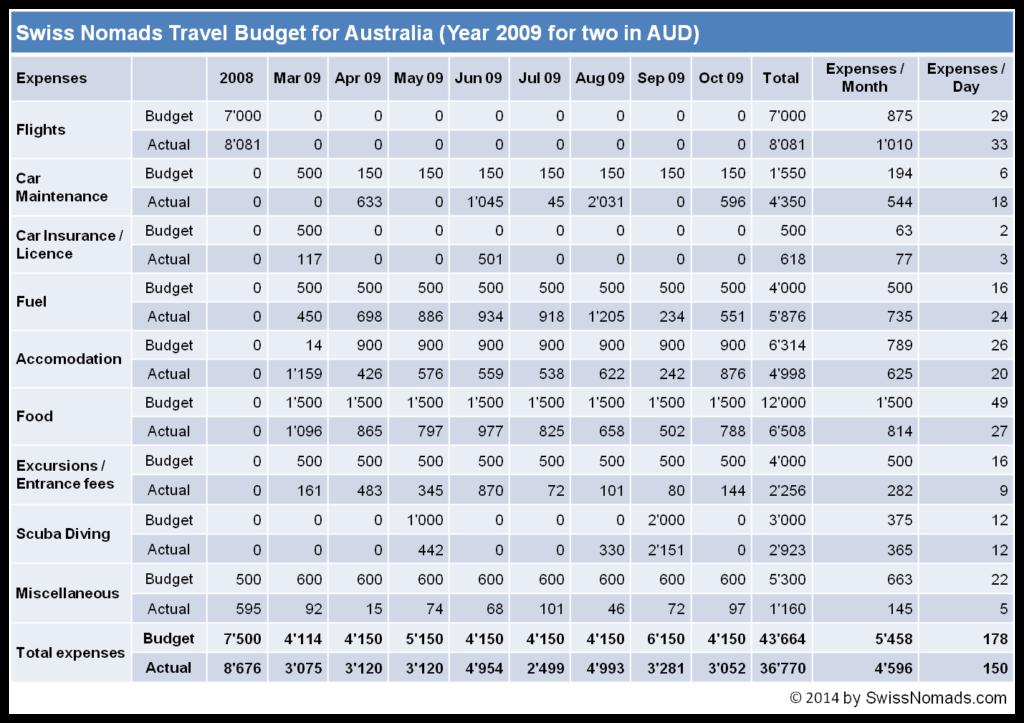 Reisebudget mit den Ausgaben für zwei Personen durch Australien im 2009