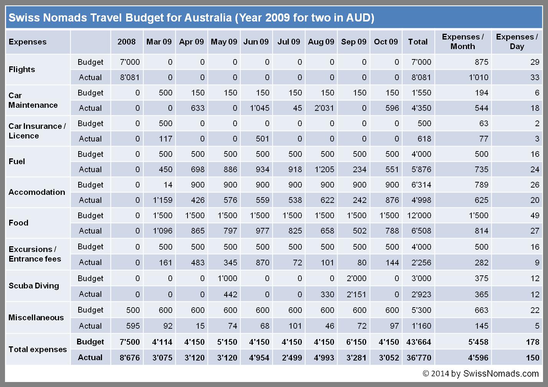 Wie viel kostet unsere Reise durch Australien? - Swiss Nomads